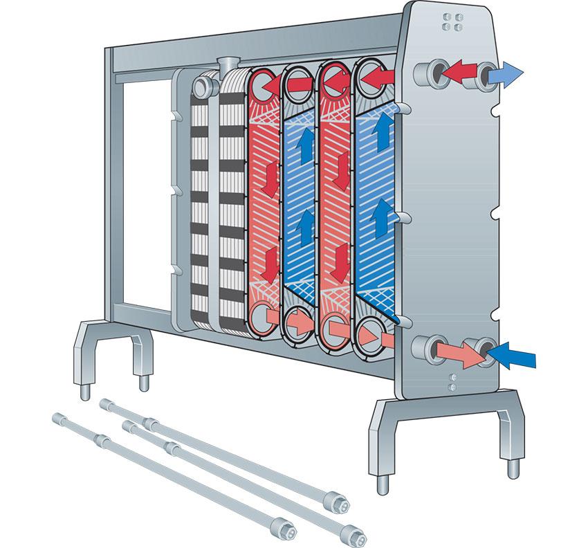 مبدل حرارتی صفحه ای و اهمیت آن در مصرف انرژی