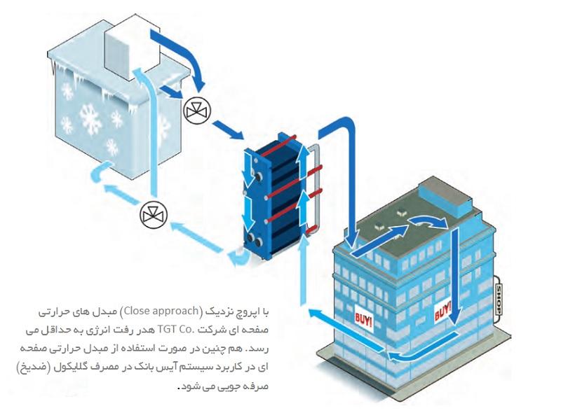 آیس بانک یا بانک یخ (Ice bank/accumulator/storage)