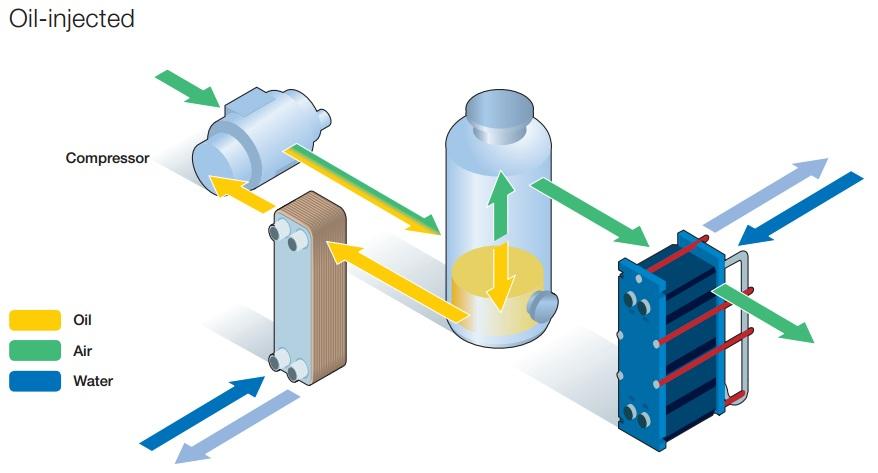 سرمایش روغن (Oil cooling)