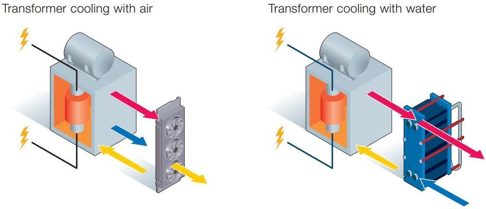 سرمایش ترانسفورمر (Transformer cooling)