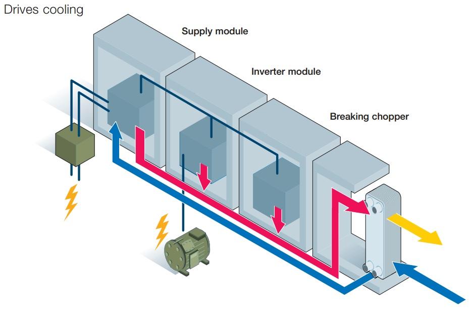 سرمایش کانورتر بسامد (Frequency converter cooling)