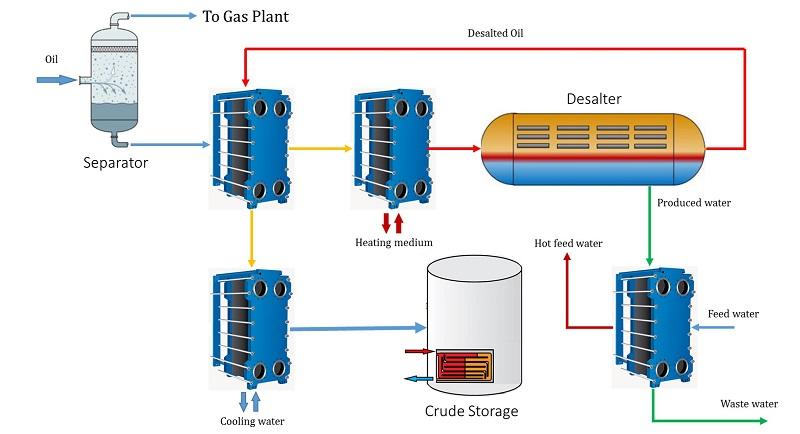 نمک زدایی نفت خام (Crude oil desalination)