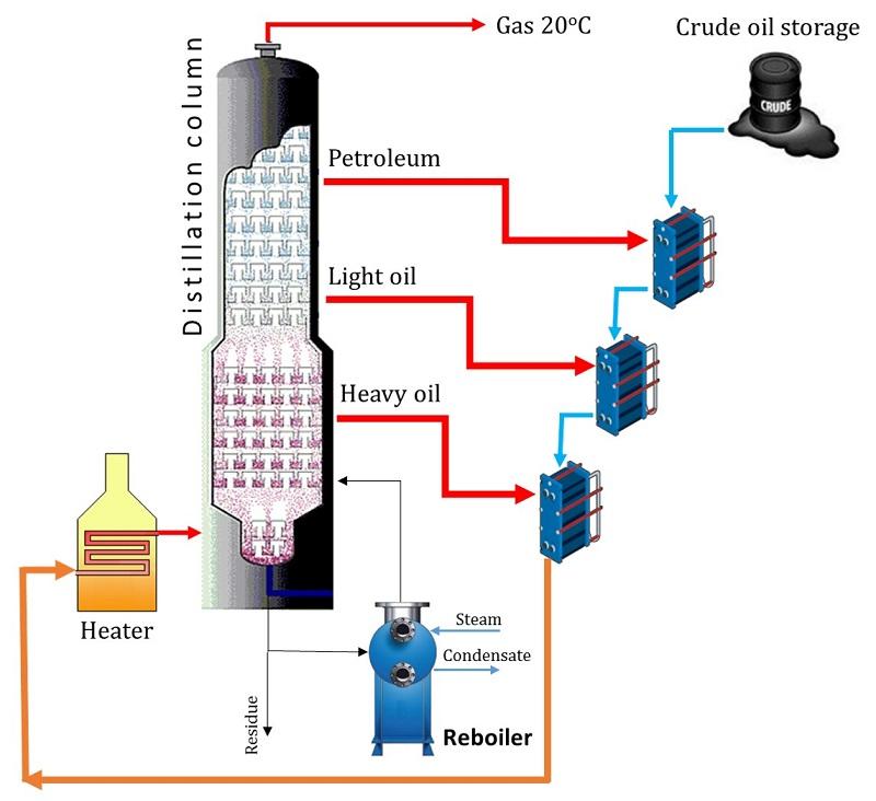 تقطیر نفت خام (Crude oil distillation)