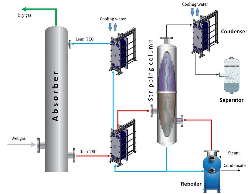 آب زدایی گاز (Gas Dehydration)