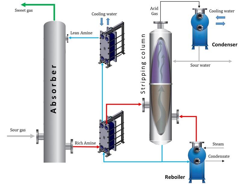شیرین سازی گاز (Gas sweetening)